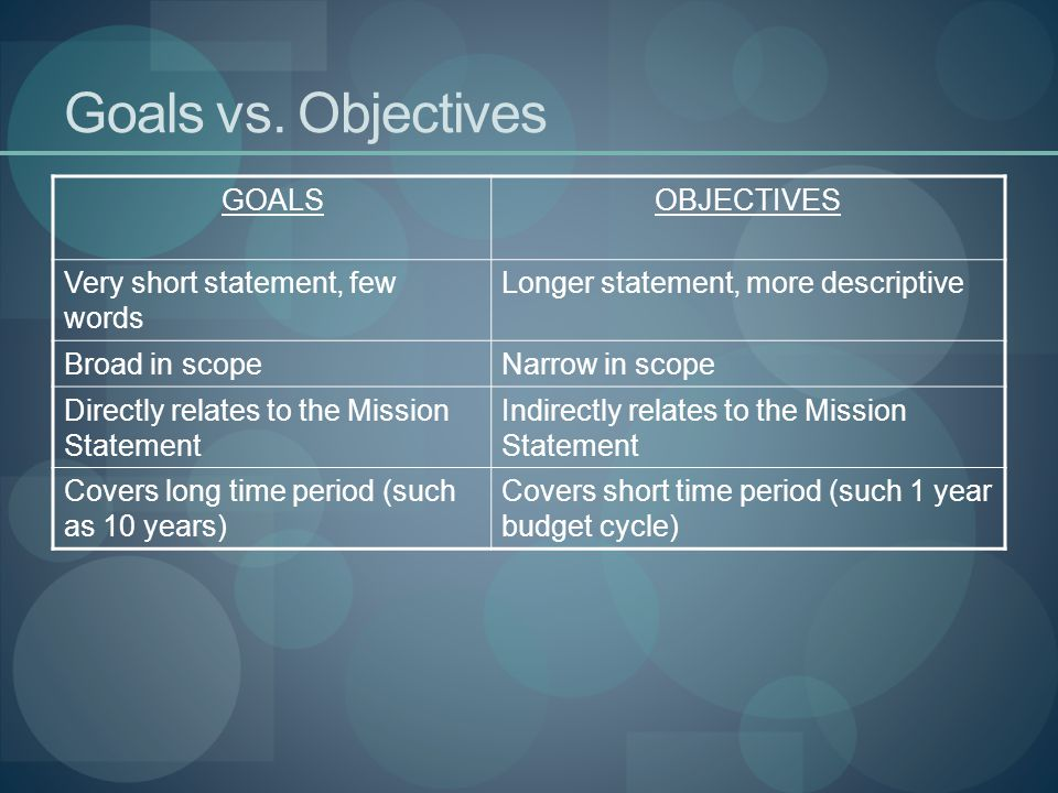 objectives and aims m1 Care planning and goals of care conversations  goal is to have a natural death   m1 supportive care, symptom management and comfort measures.