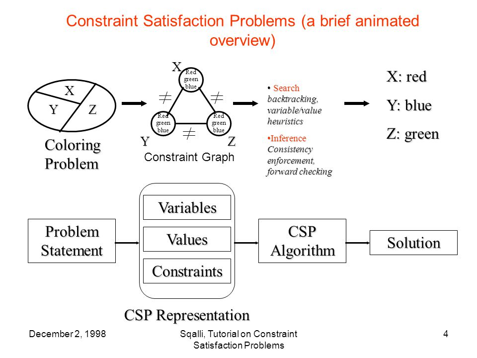 constraint programming graph coloring pages - photo#8