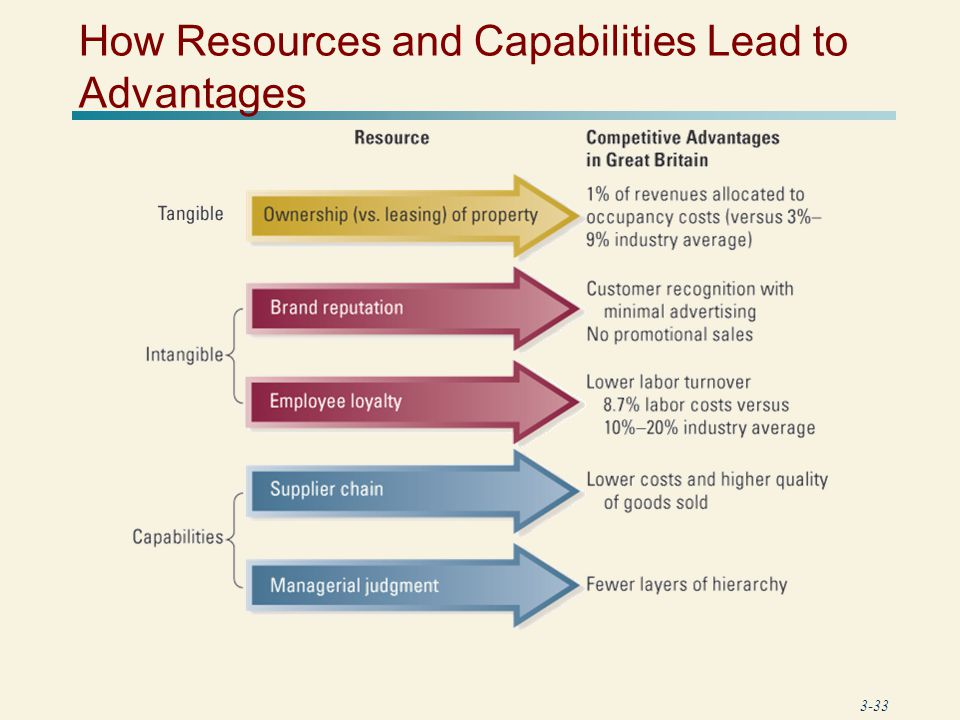 assessing competitive advantages A company gains competitive advantage by performing strategically  based on  this overview managers are better able to assess where true.