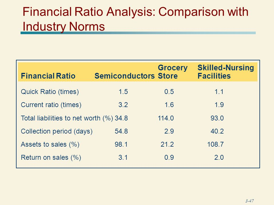 ratio analysis for the hospitality industry Understand the hospitality industry and the types of companies that operate within it learn about key financial ratios used to analyze the industry.