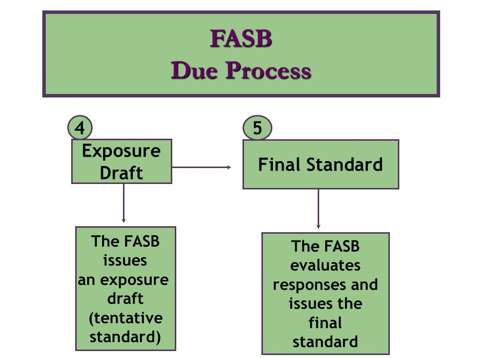 FASB Due Process 4 5 Exposure Final Standard Draft The FASB The FASB