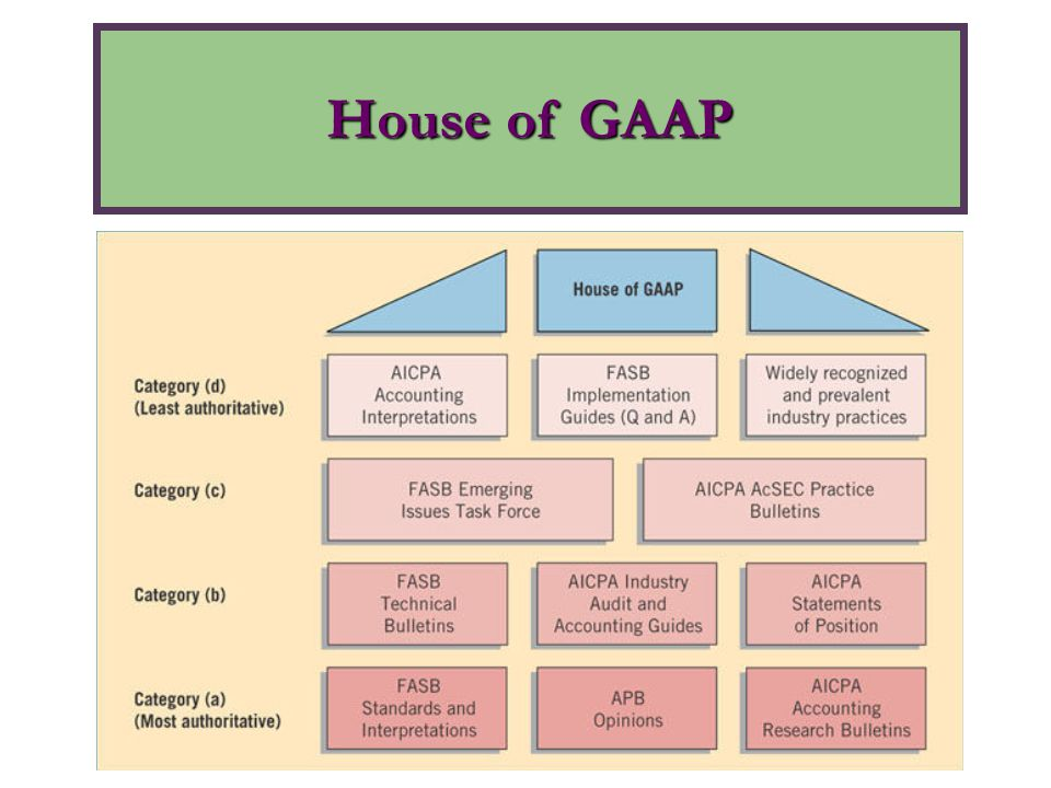 House of GAAP