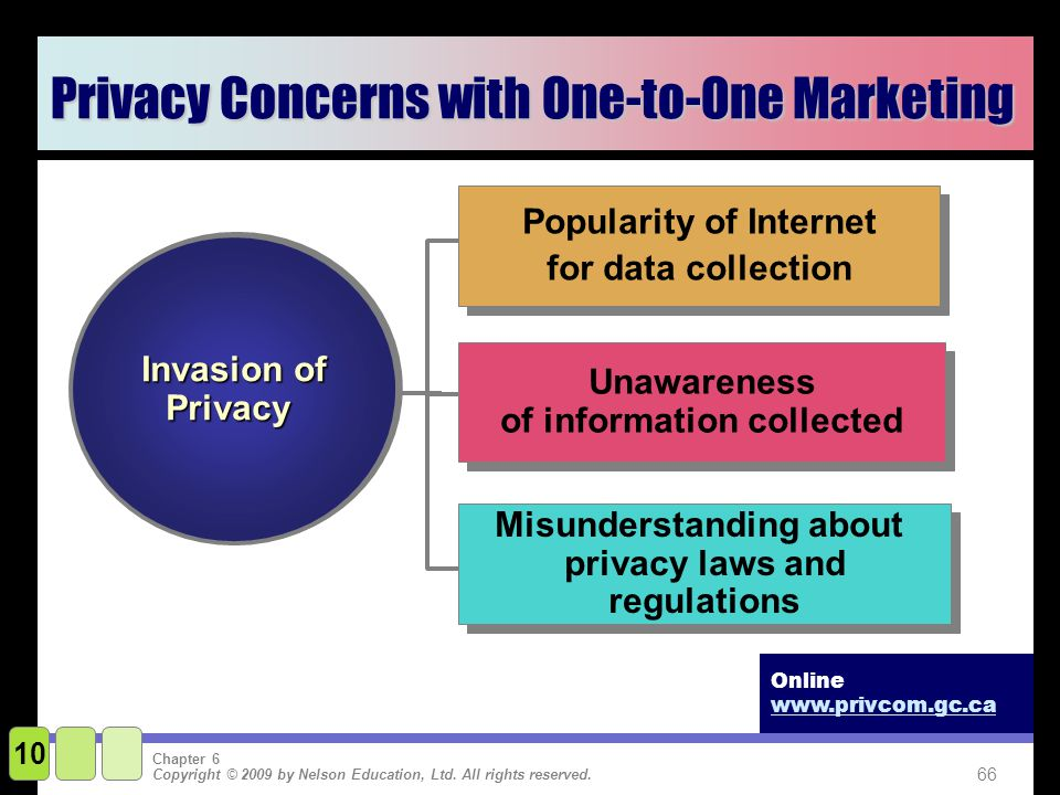 internet marketing privacy issues essay This essay summarizes some key findings from recent papers in journal of marketing on the topic of social media and networks and their implications for managerial practice the multifaceted, contingent impact of social media.