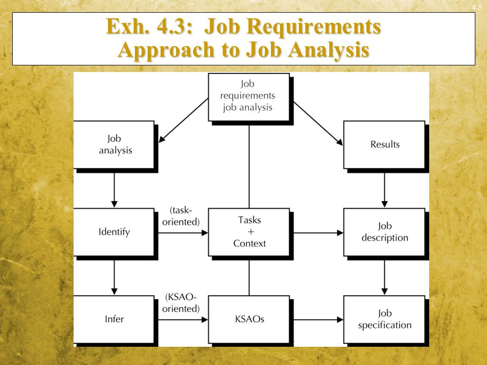 Exh. 4.3: Job Requirements Approach to Job Analysis