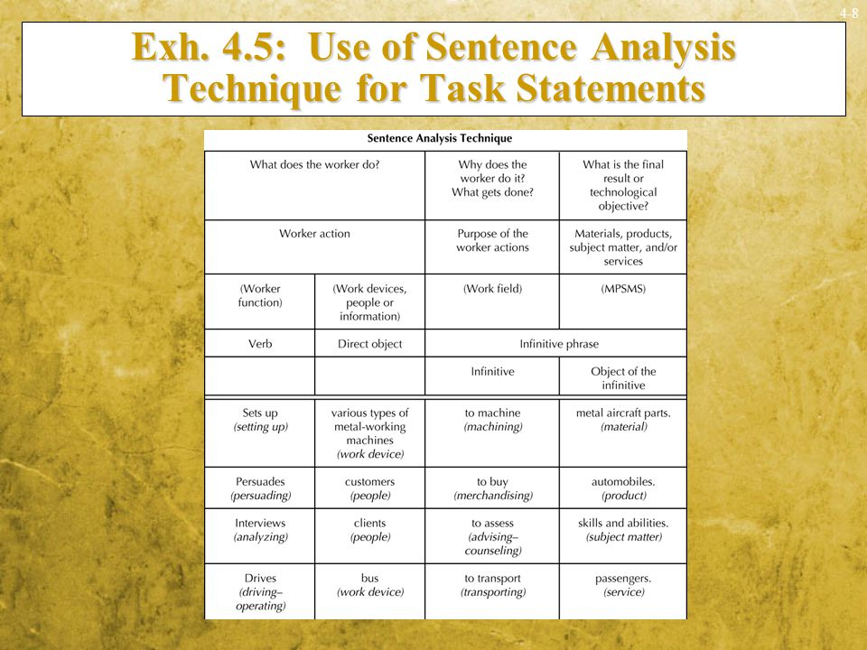 Exh. 4.5: Use of Sentence Analysis Technique for Task Statements