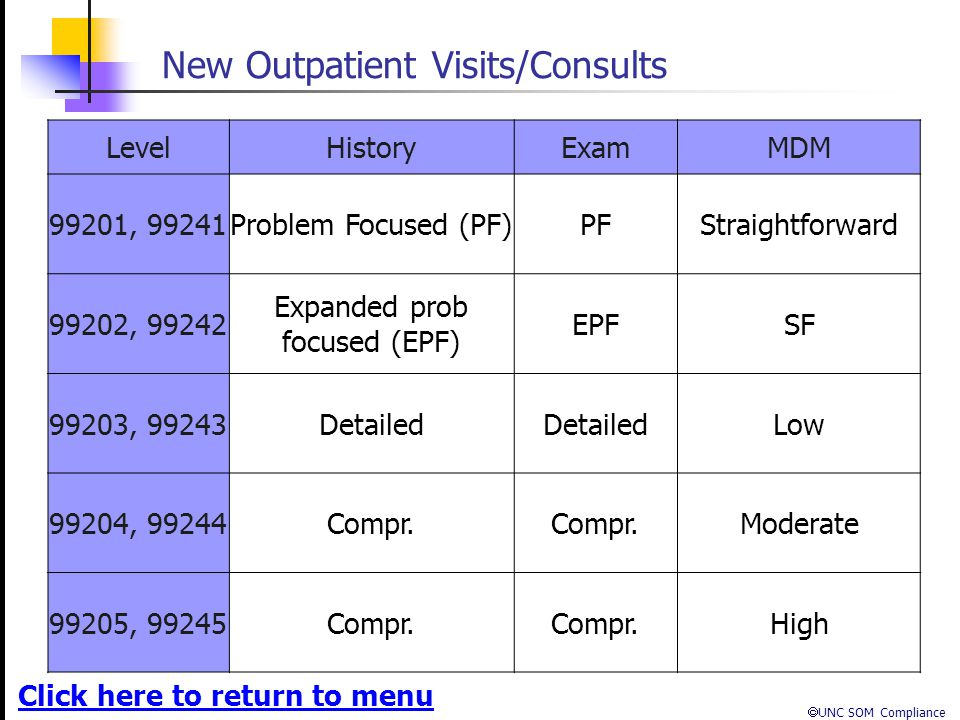 New Outpatient Visits/Consults