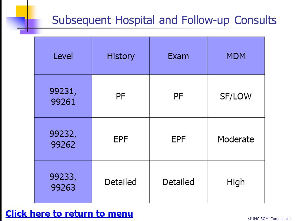 Subsequent Hospital and Follow-up Consults