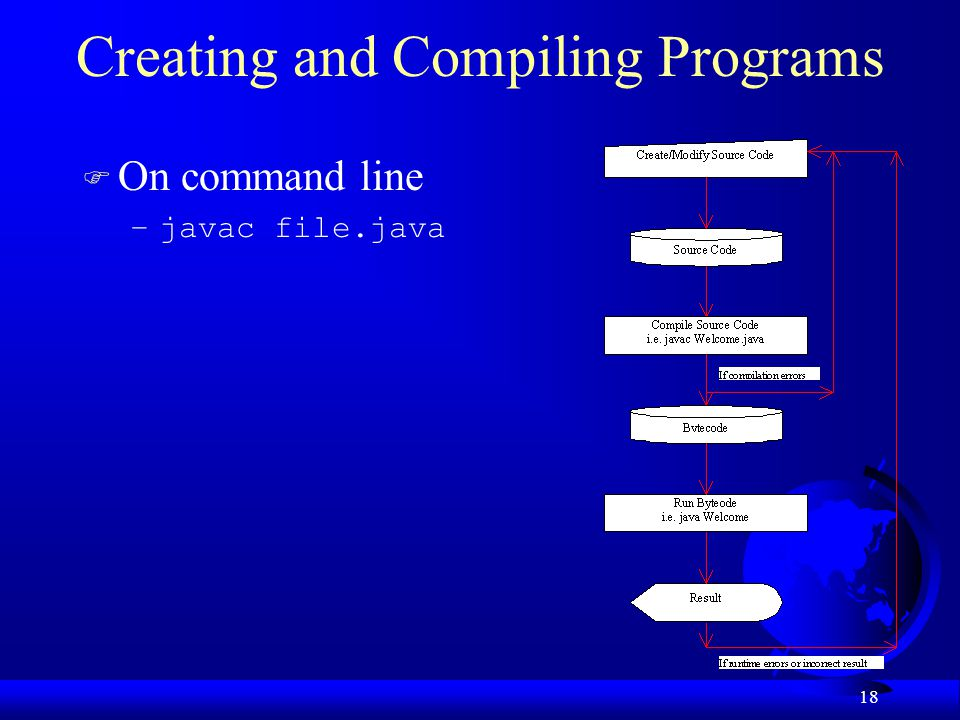 Creating and Compiling Programs
