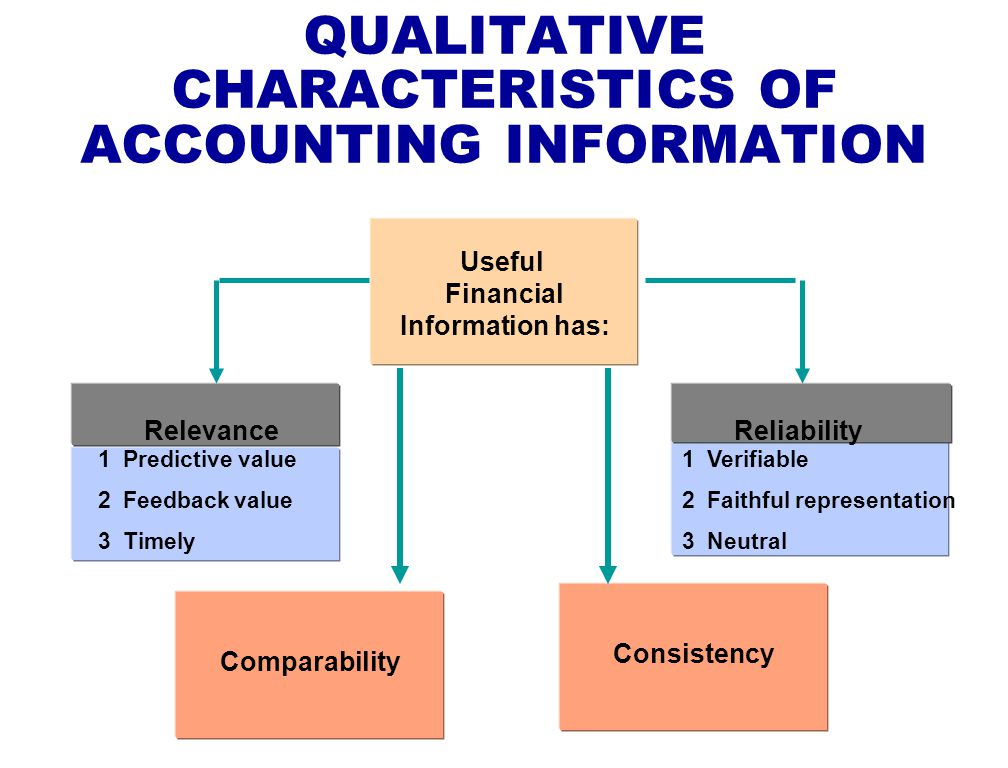 Accounting Information Reliability On