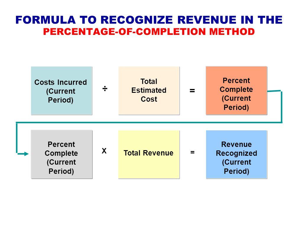 right way to recognize revenue Improving revenue recognition to enhance performance best practices for the high-tech industry sap thought leadership revenue recognition and analytics.