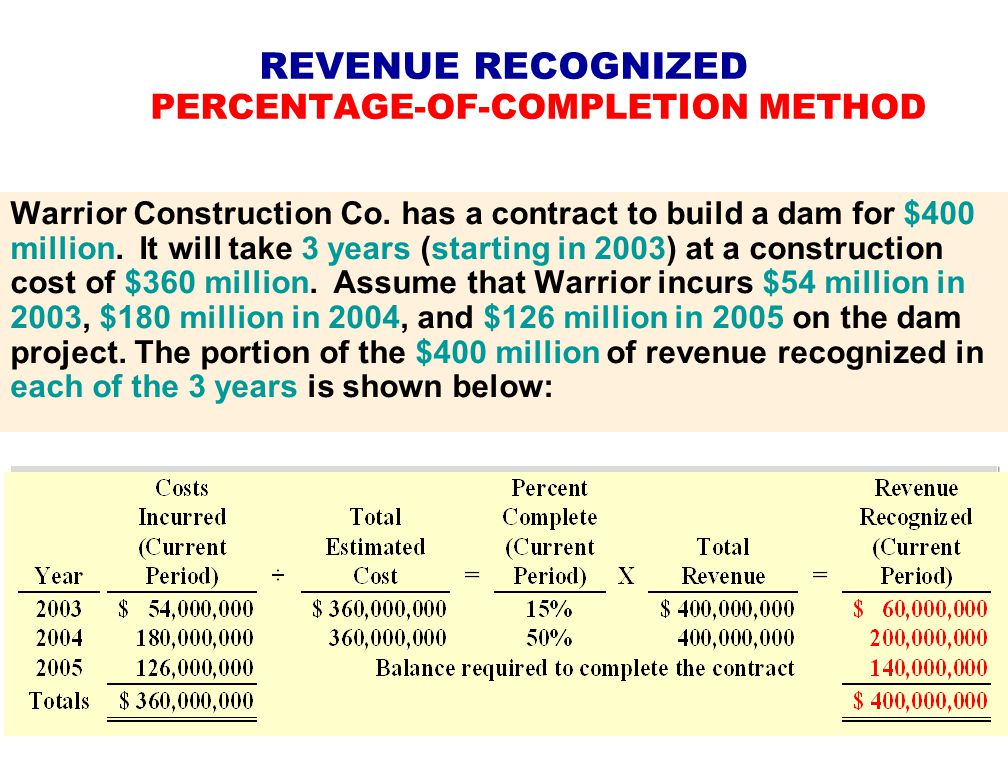 """percentage of completion method of revenue Traditionally called """"percentage of completion"""" [poc], the method """"refers to  accounting treatment for contract work where the total income from."""