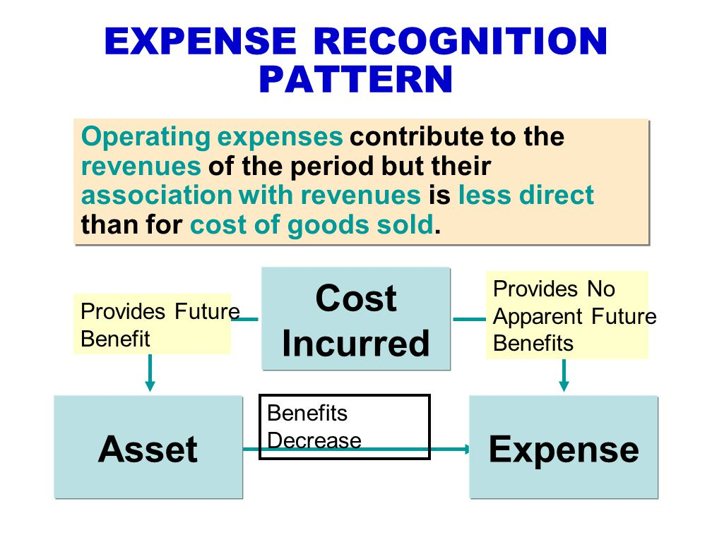 expense recognition Expense recognition must be accompanied by an decrease in the net assets of the firm (assets must decrease, or liabilities must increase as a result of revenues being.
