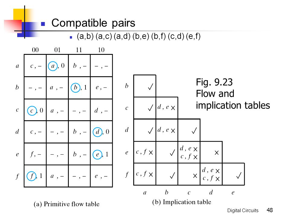Asynchronous sequential logic ppt video online download 923 flow and implication tables ccuart Image collections