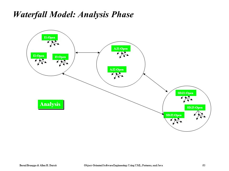 Chapter 15 life cycle models ppt download for Waterfall design phase