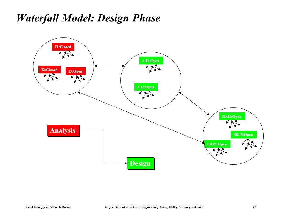 Chapter 15 life cycle models ppt download 54 waterfall ccuart Images