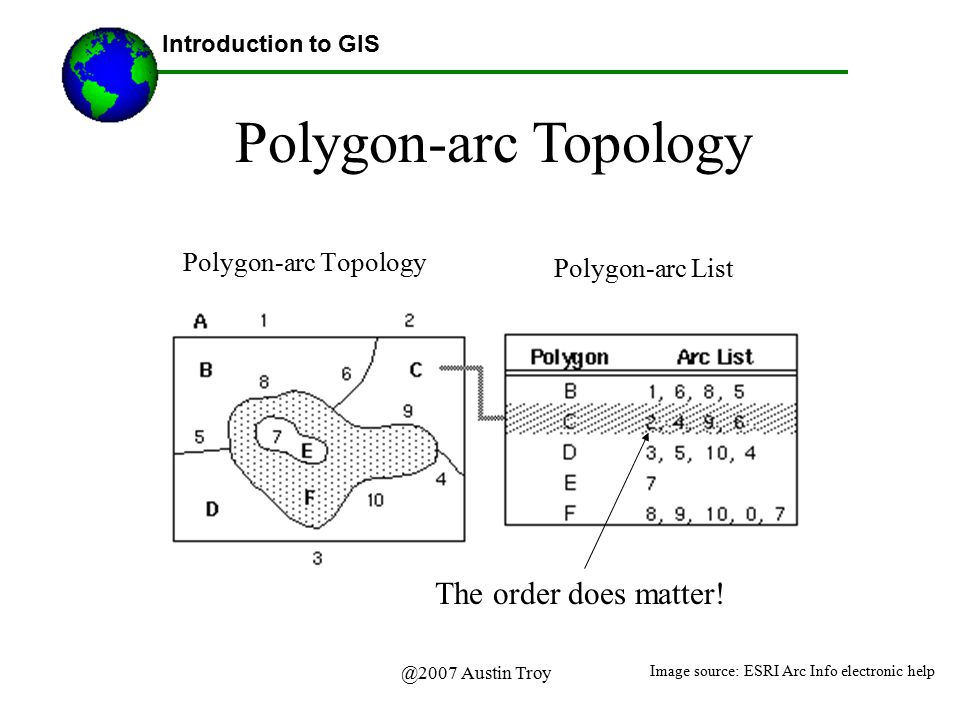 Polygon-arc Topology The order does matter! Polygon-arc Topology