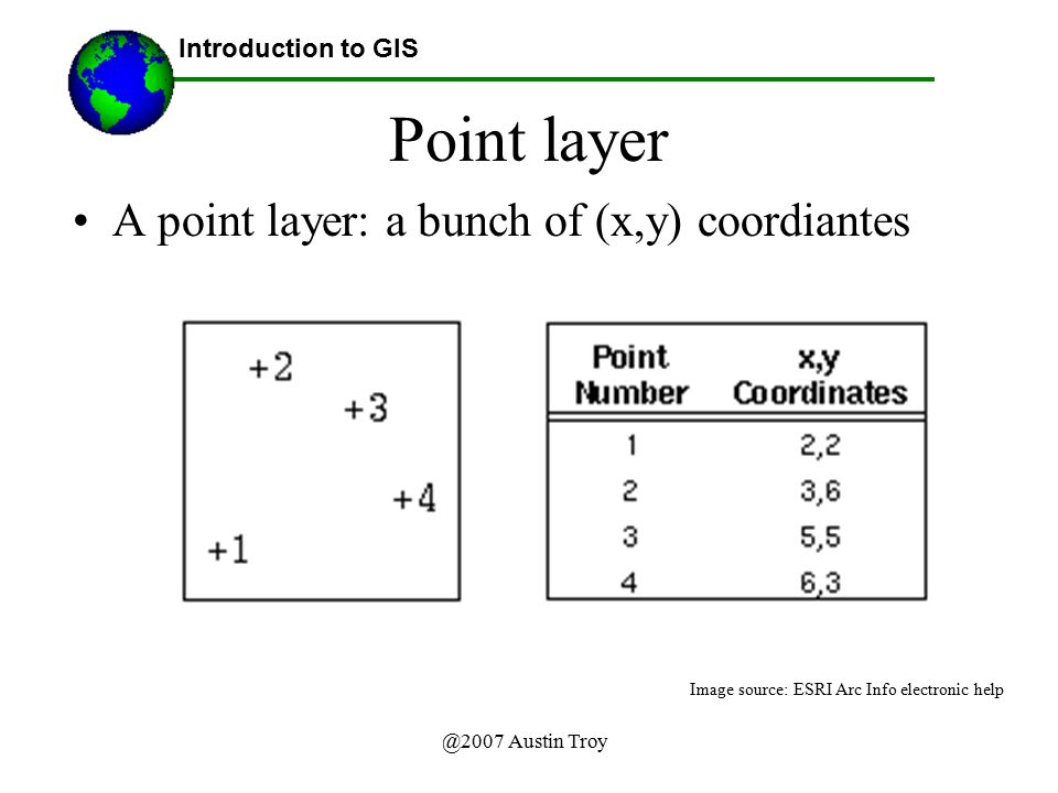 Point layer A point layer: a bunch of (x,y) coordiantes
