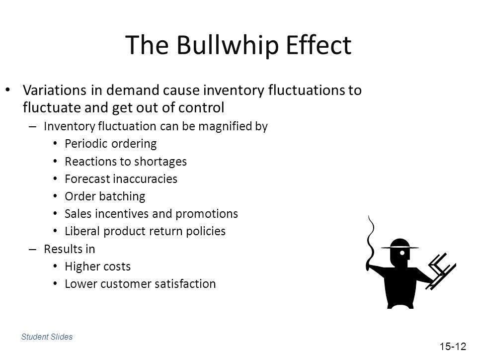 The Bullwhip Effect Variations in demand cause inventory fluctuations to fluctuate and get out of control.