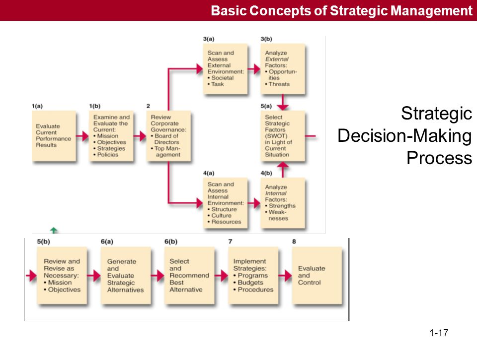 Strategic Decision-Making Process