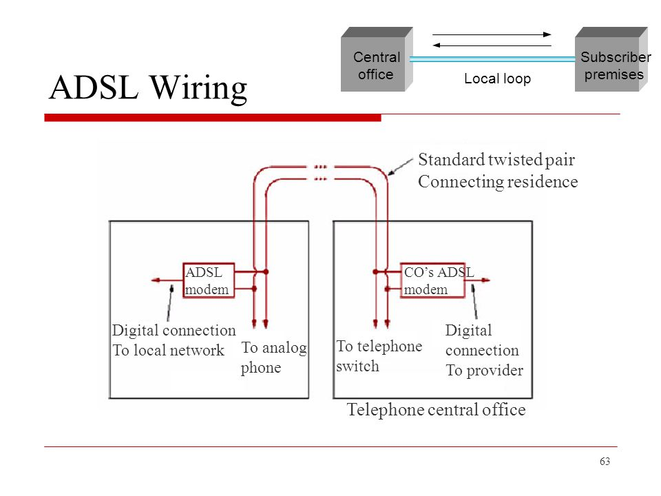 ADSL+Wiring+Standard+twisted+pair+Connecting+residence chapter 2 getting connected ppt download  at n-0.co