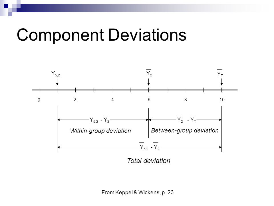 Component Deviations Total deviation Within-group deviation