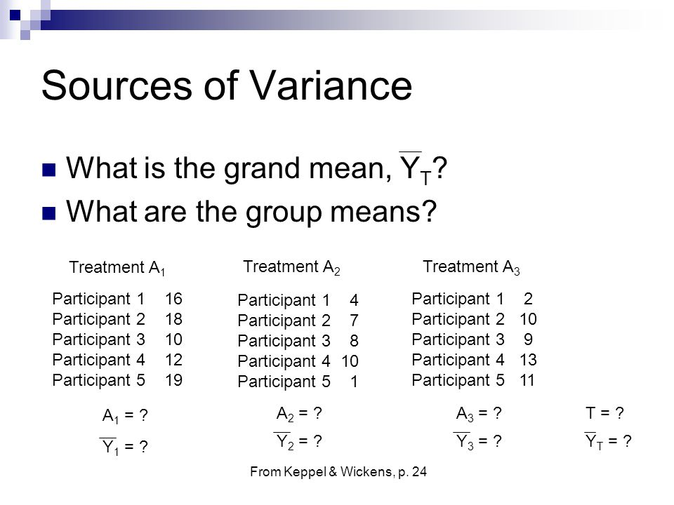 Sources of Variance What is the grand mean, YT
