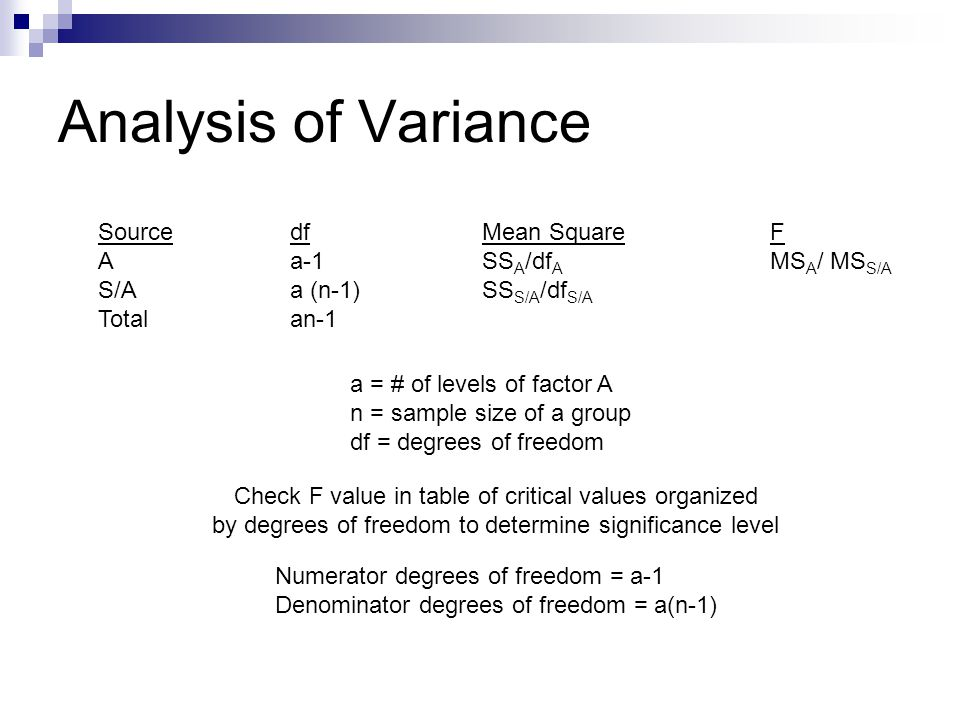 Analysis of Variance Source df Mean Square F A a-1 SSA/dfA MSA/ MSS/A