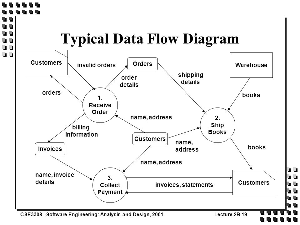 typical data flow diagram - Software Engineering Data Flow Diagram