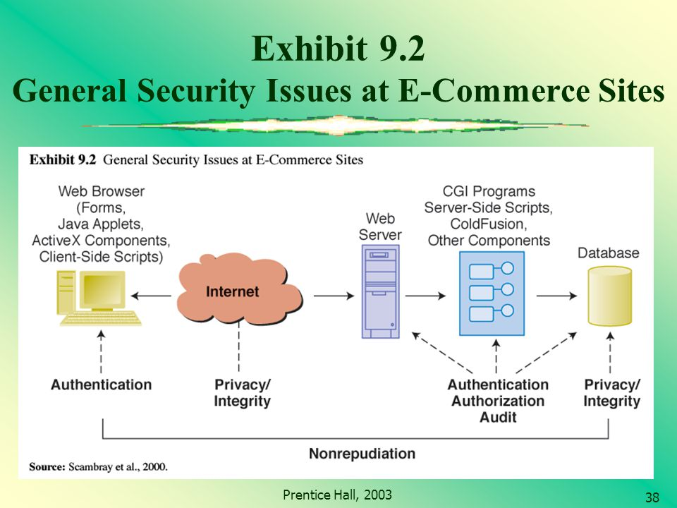 the issue of network security of electronic commerce Further discussion on security issues for e-commerce, and details of many of   acquirers are addressed in the context of securing the financial network, and.
