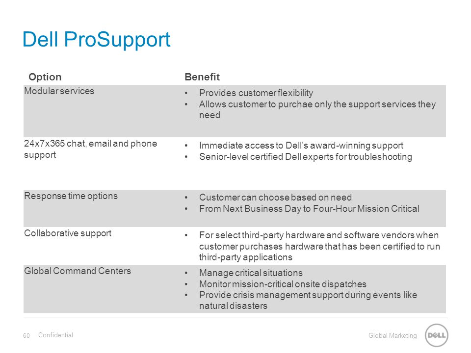 dell pro support chat data
