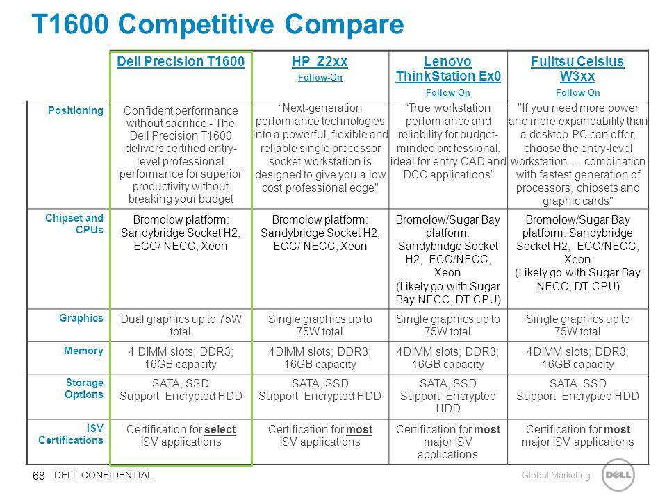 Dell T1600 Slots Sportsbook Poker Points
