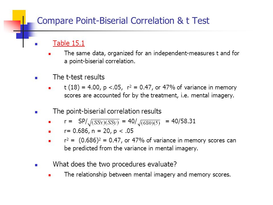 Compare Point-Biserial Correlation & t Test