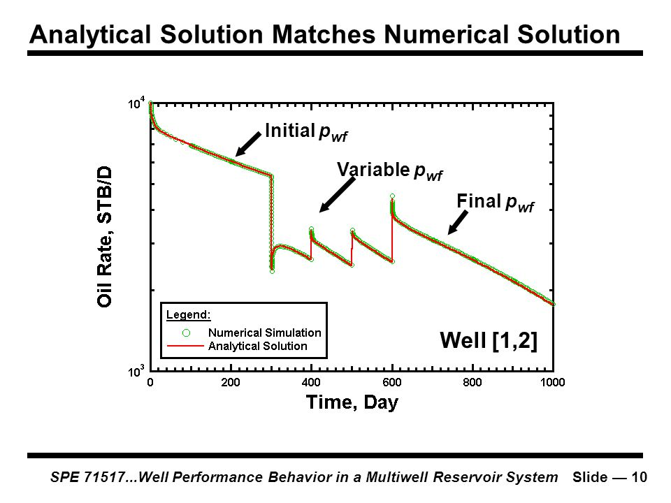 Analytical Solution Matches Numerical Solution