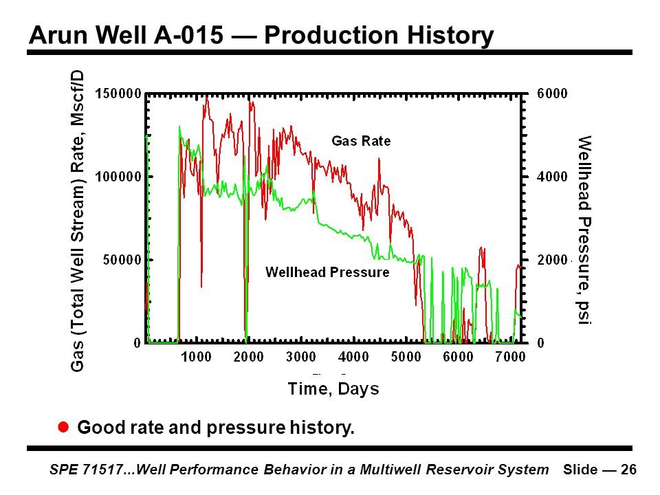 Arun Well A-015 — Production History