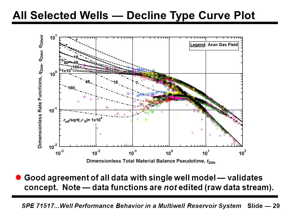 All Selected Wells — Decline Type Curve Plot