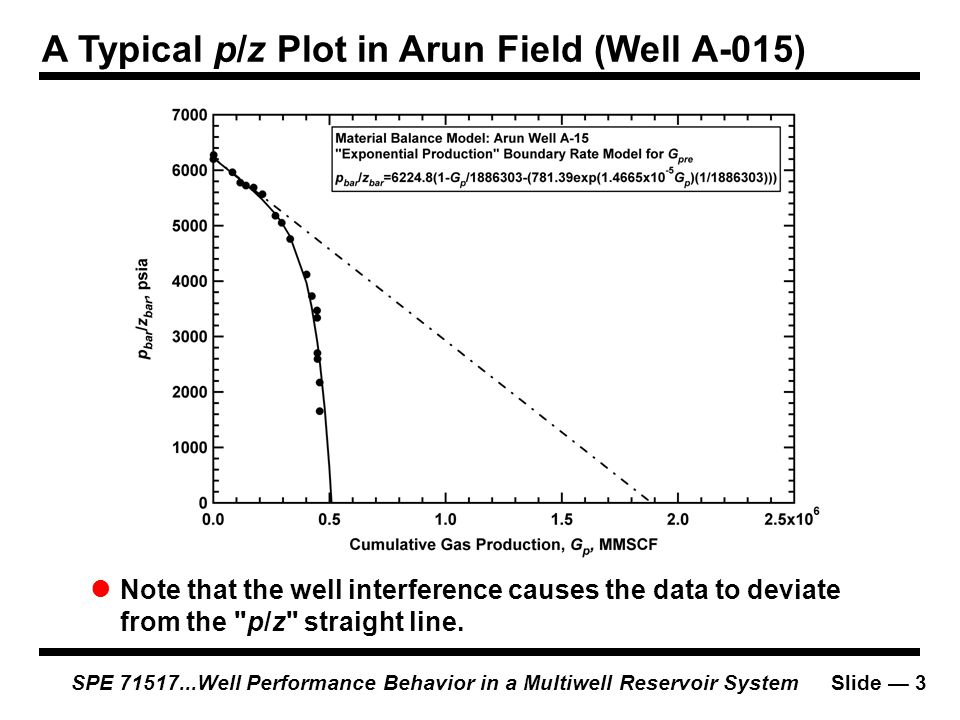 A Typical p/z Plot in Arun Field (Well A-015)