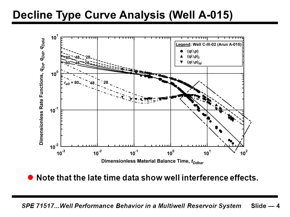 Decline Type Curve Analysis (Well A-015)
