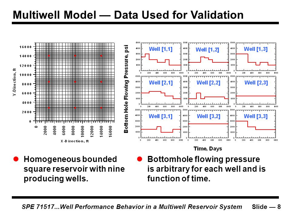 Multiwell Model — Data Used for Validation