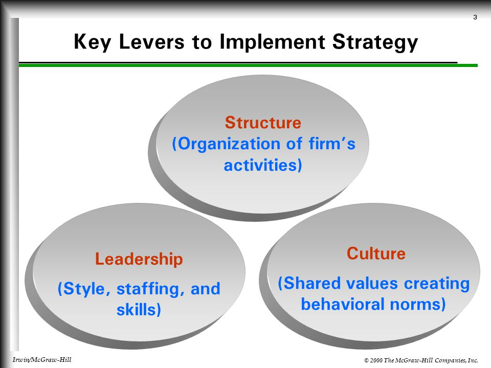 normative leadership style leadership at mcdonald's video case study leadership at mcdonald's in 1955  had used facilitate normative leadership style to be successful.