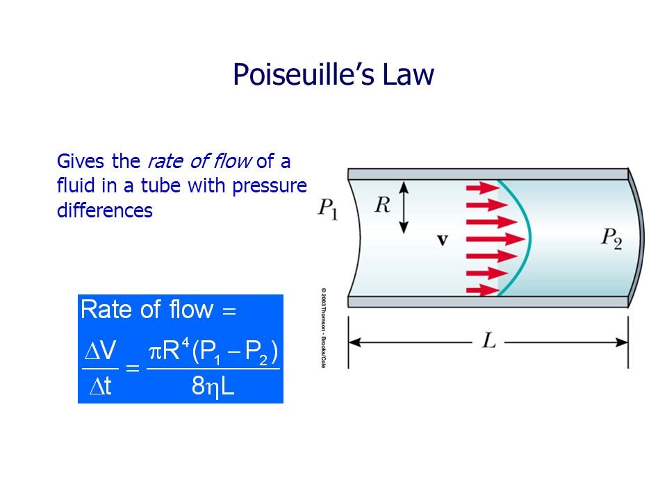 Poiseuille's Law Gives the rate of flow of a fluid in a tube with pressure differences