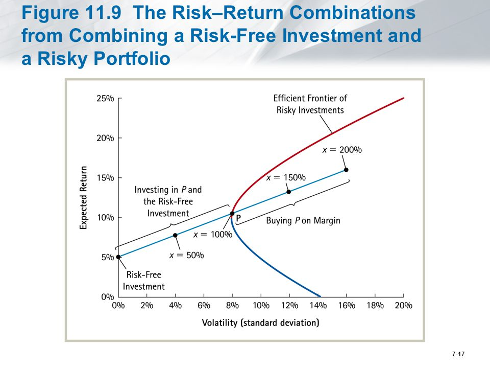 portfolio effect on risk and return If the portfolio return was 7% annualized for ten years, was that return high  the last method of evaluating portfolio returns is to evaluate risk-adjusted returns.