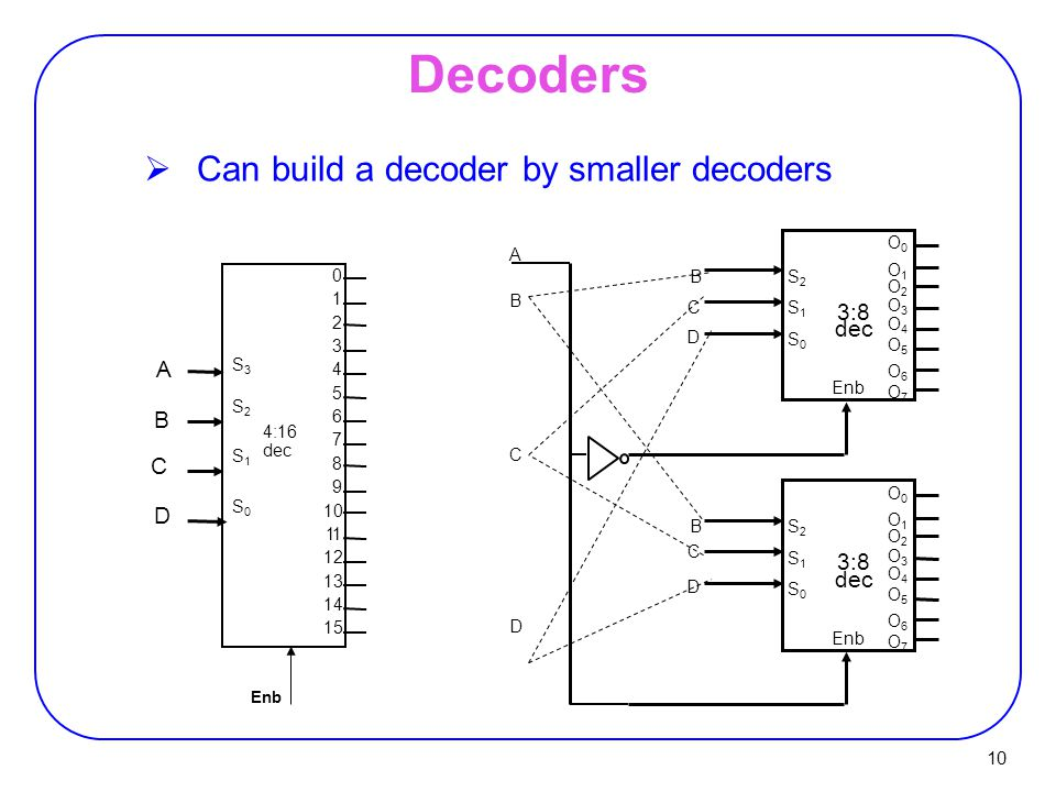 Decoders Can build a decoder by smaller decoders 3:8 dec A B C D 3:8