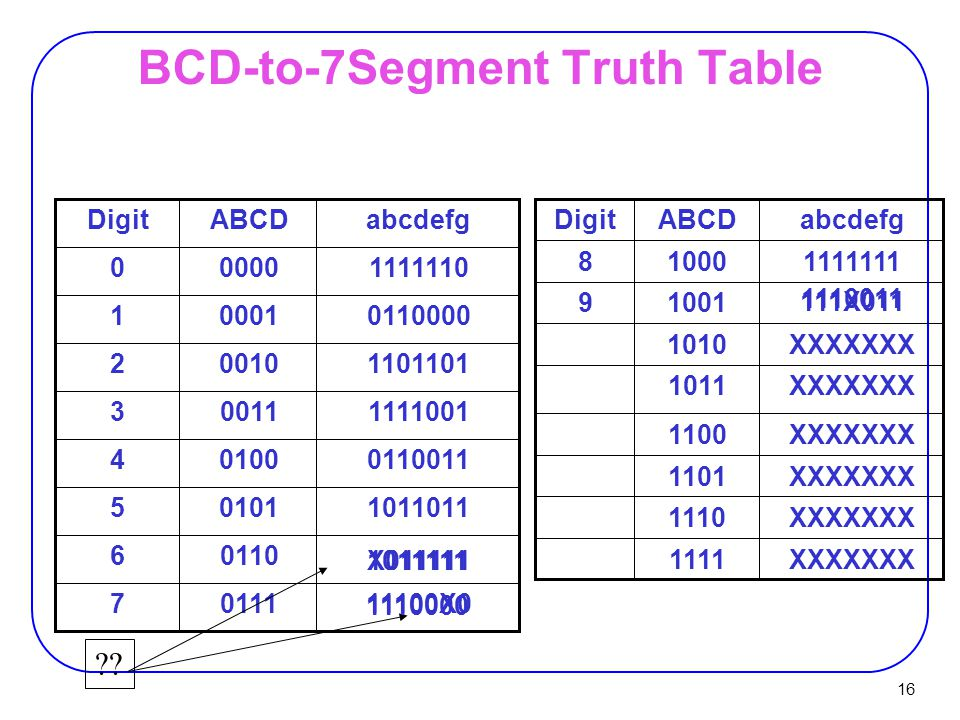 BCD-to-7Segment Truth Table