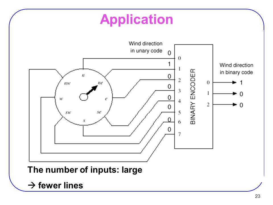 Application The number of inputs: large  fewer lines