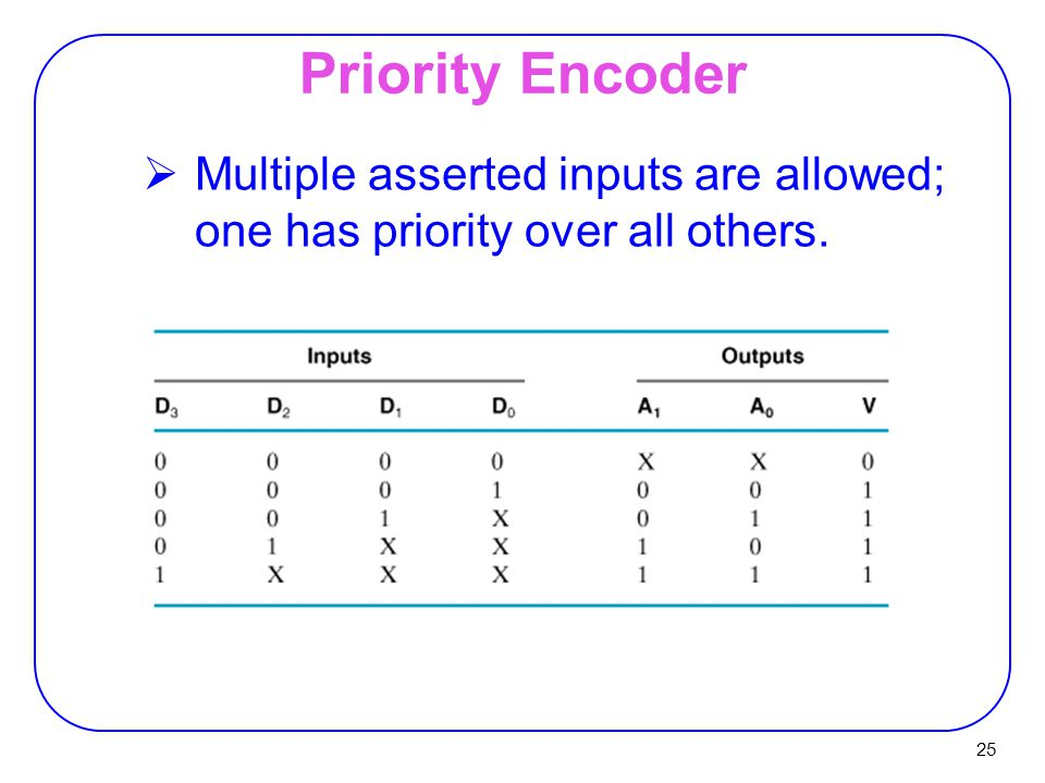 Priority Encoder Multiple asserted inputs are allowed; one has priority over all others.