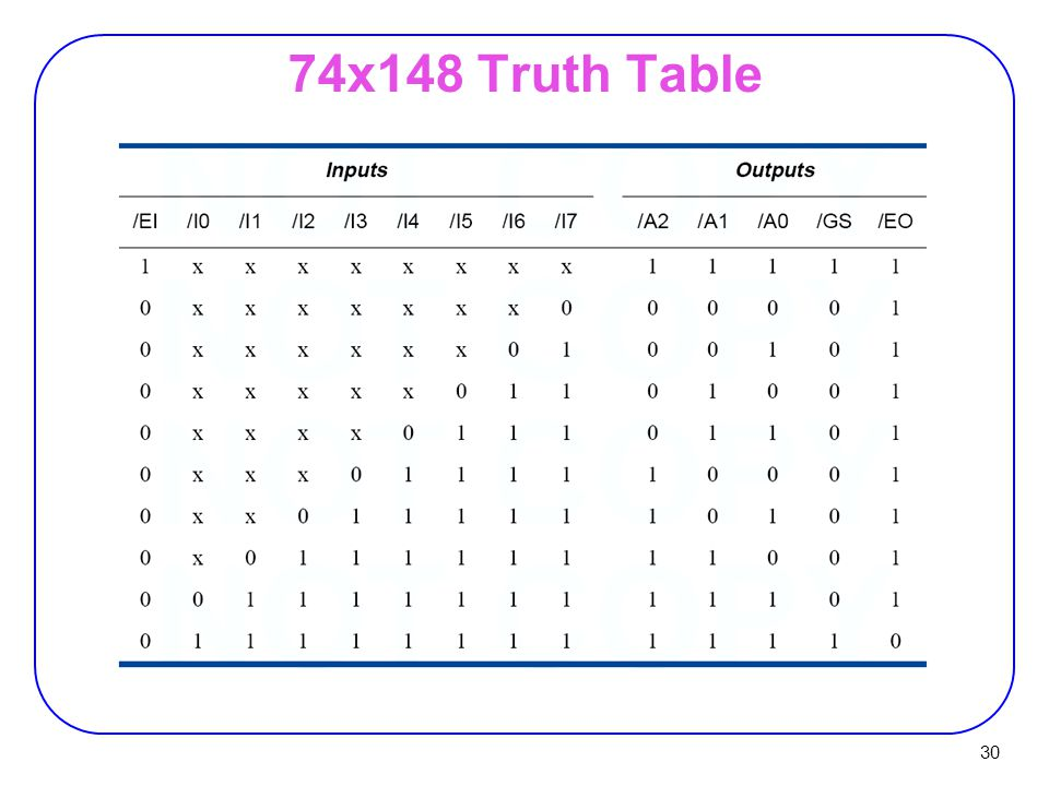 74x148 Truth Table