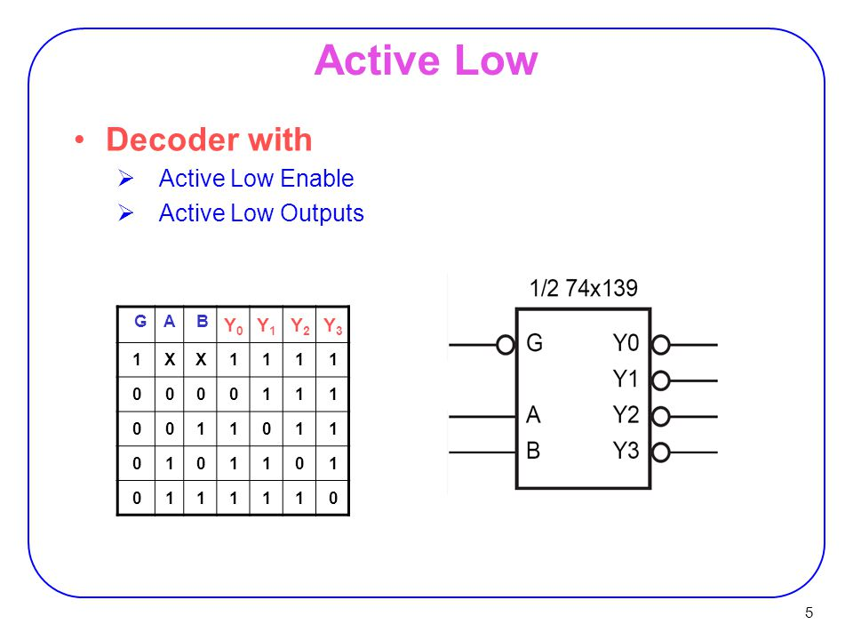Active Low Decoder with Active Low Enable Active Low Outputs Y0 Y1 Y2