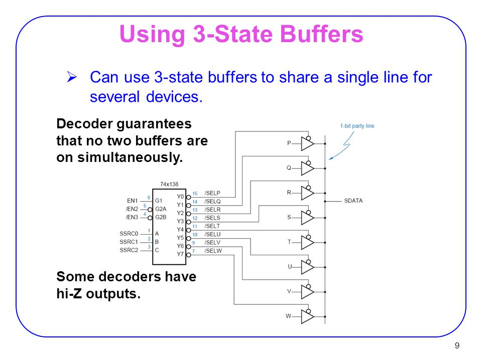 Using 3-State Buffers Can use 3-state buffers to share a single line for several devices.