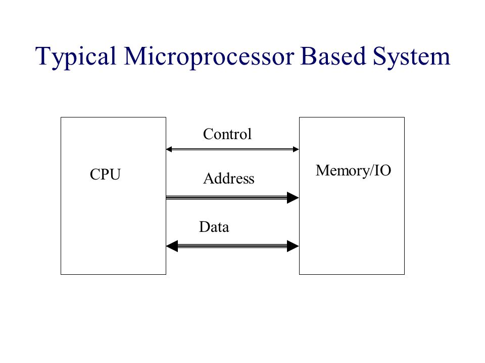 Typical Microprocessor Based System