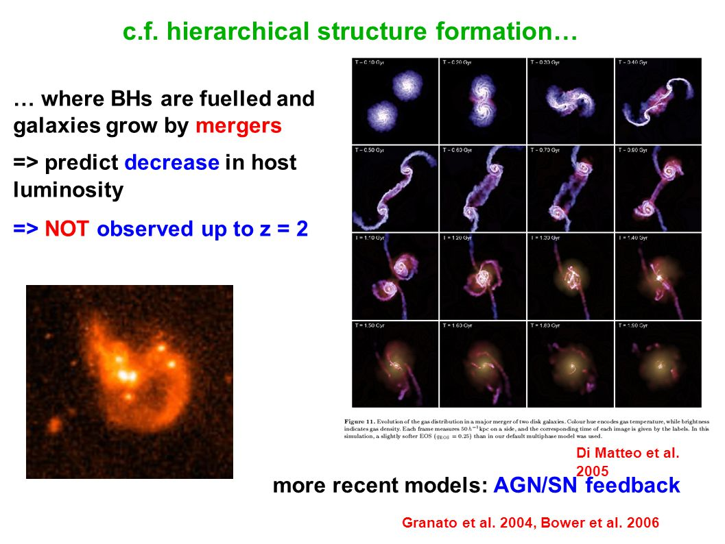c.f. hierarchical structure formation…